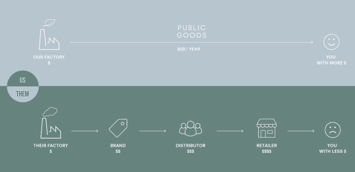 Public Goods Us vs. Them Graphic